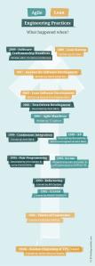 Timeline of Agile, Lean & Engineering Practices